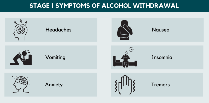 stage 1 symptoms of alcohol withdrawal