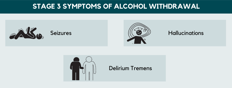 stage 3 symptoms of alcohol withdrawal