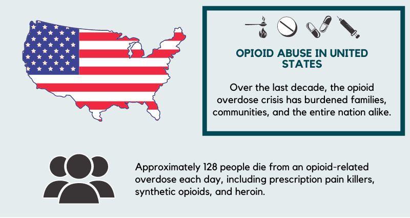 Opioid Abuse in the United States