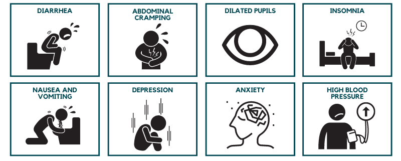 Later symptoms of alcohol withdrawal