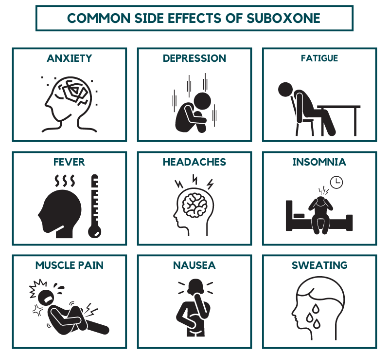 Common Side Effects of Suboxone