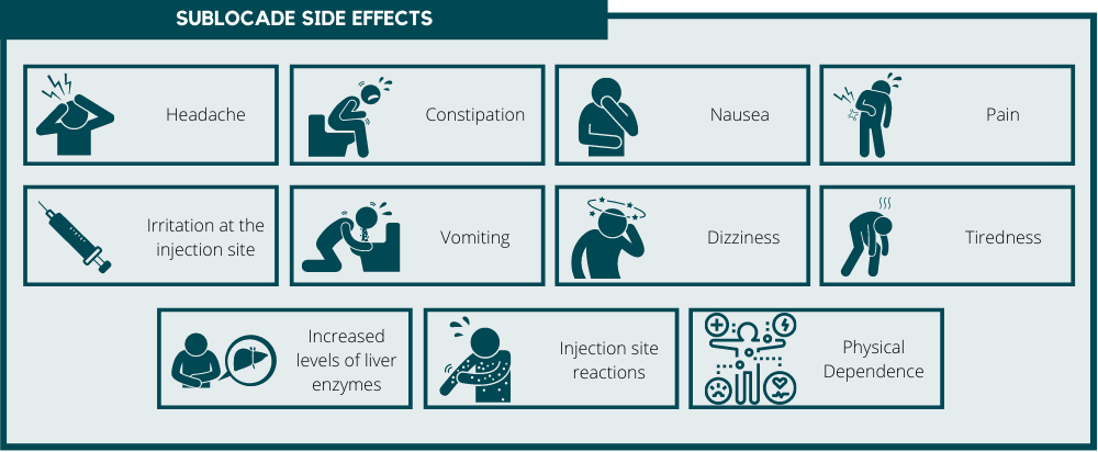 Sublocade Side Effects
